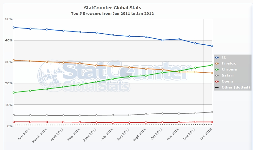 StatCounter-browser-ww-monthly-201101-201201